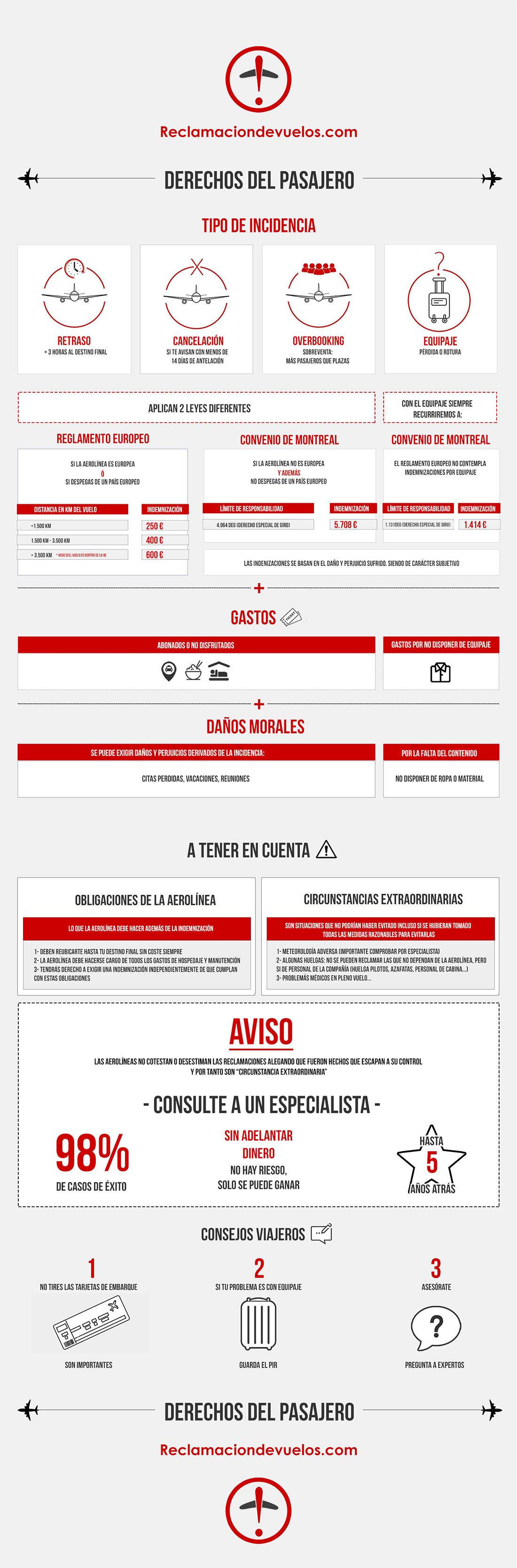 Derechos del pasajero de un vuelo: Infografía